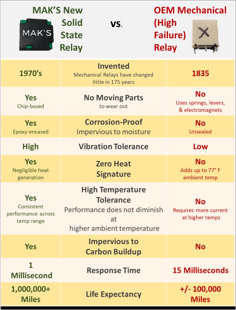 Relay Comparison Chart