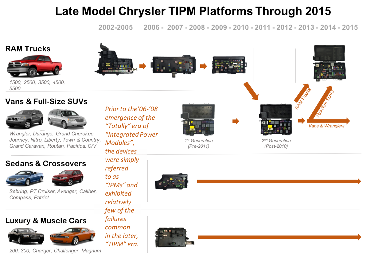 dodge grand caravan fuse box layout chrysler tipm problems demystified trace specific vehicle symptoms  chrysler tipm problems demystified